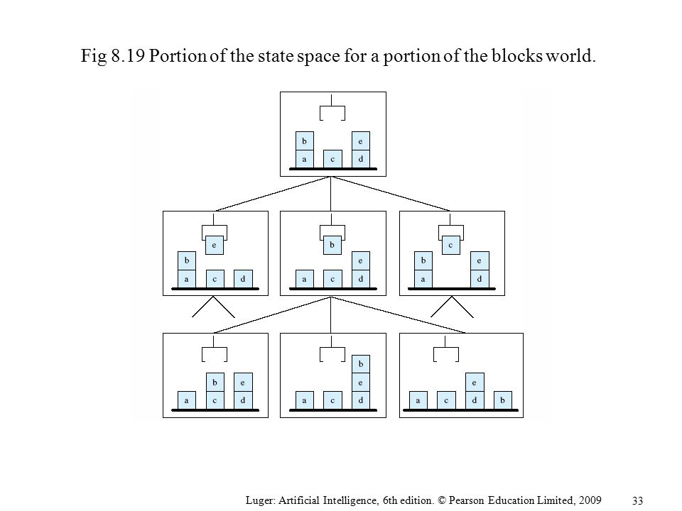 Fig 8.19 Portion of the state space for a portion of the blocks world.