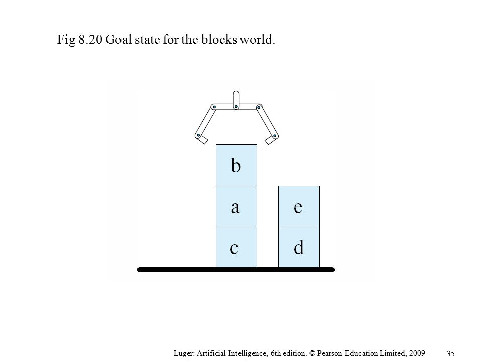 Fig 8.20 Goal state for the blocks world.