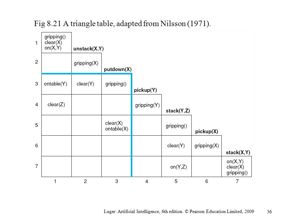 Fig 8.21 A triangle table, adapted from Nilsson (1971).