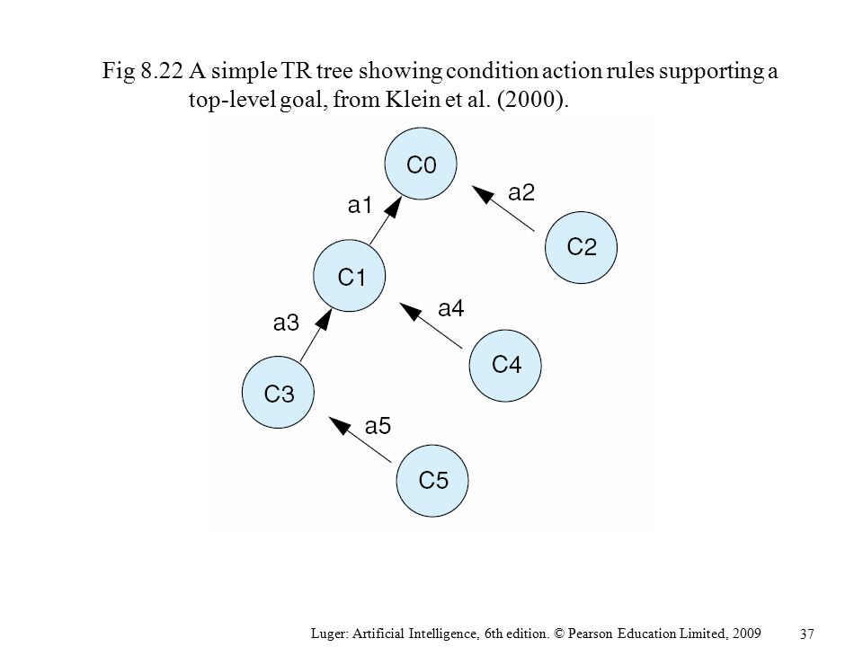 Fig 8.22 A simple TR tree showing condition action rules supporting a top-level goal, from Klein et al. (2000).