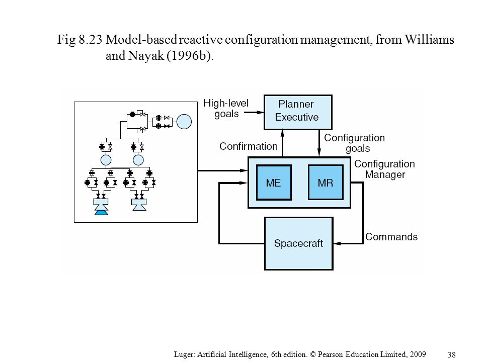 Fig 8.23 Model-based reactive configuration management, from Williams and Nayak (1996b).