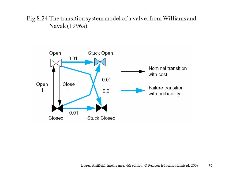 Fig The transition system model of a valve, from Williams and