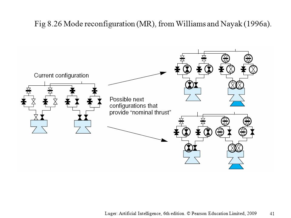 Fig 8.26 Mode reconfiguration (MR), from Williams and Nayak (1996a).