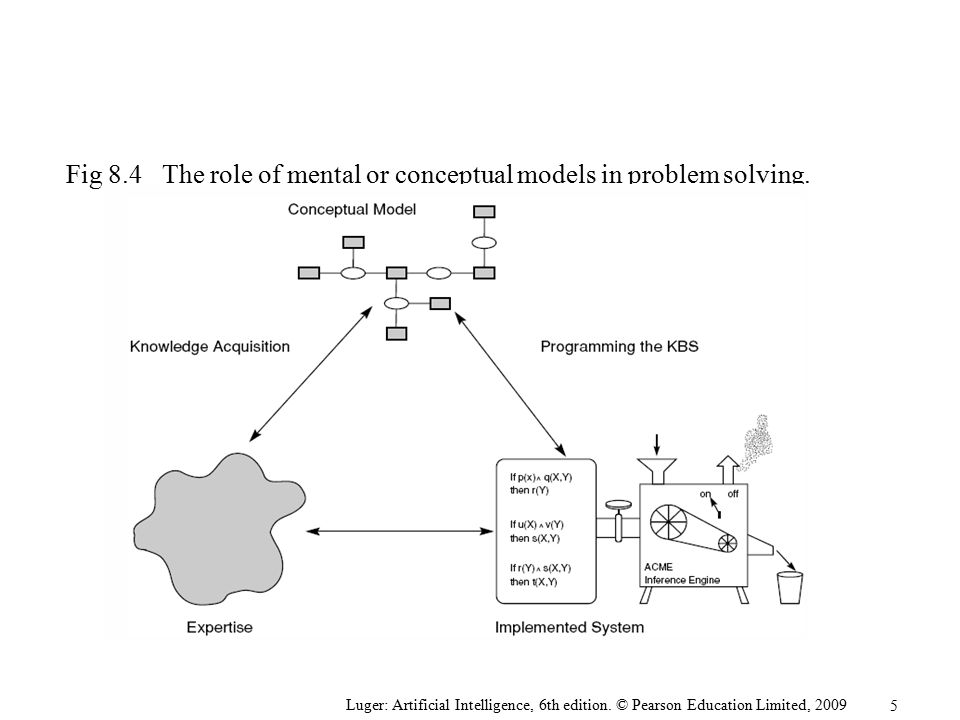 Fig 8.4 The role of mental or conceptual models in problem solving.