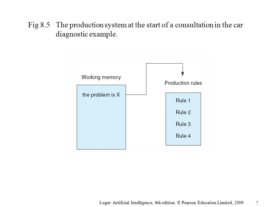 Fig 8.5 The production system at the start of a consultation in the car diagnostic example.