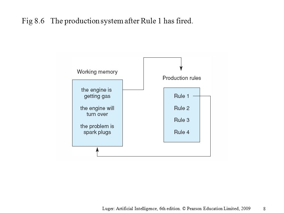 Fig 8.6 The production system after Rule 1 has fired.
