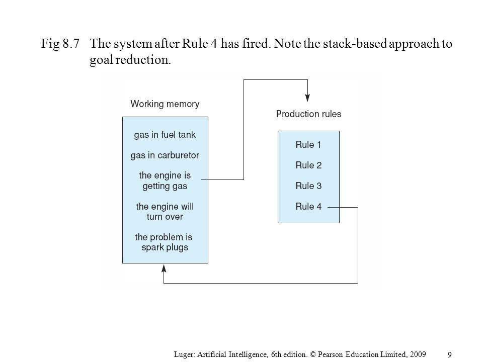 Fig 8. 7. The system after Rule 4 has fired