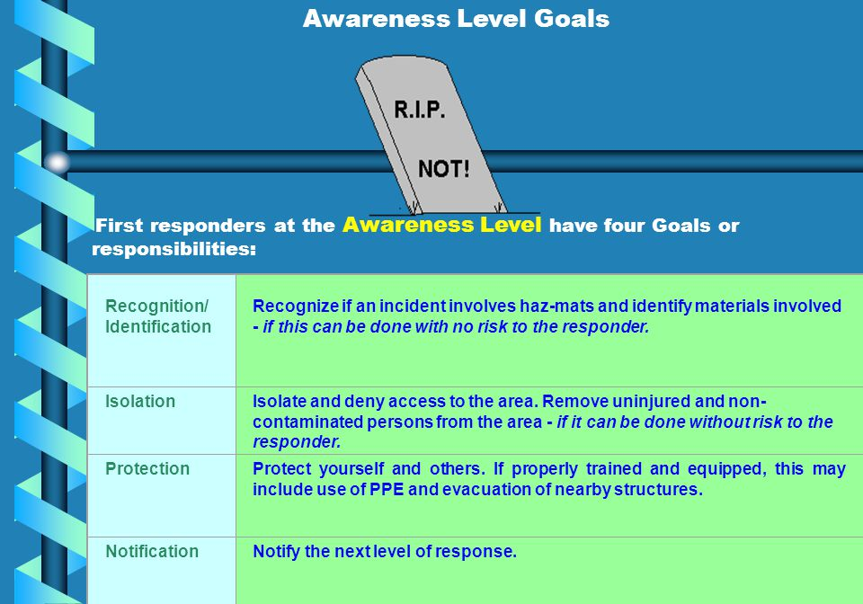 Awareness Level Goals First responders at the Awareness Level have four Goals or. responsibilities:
