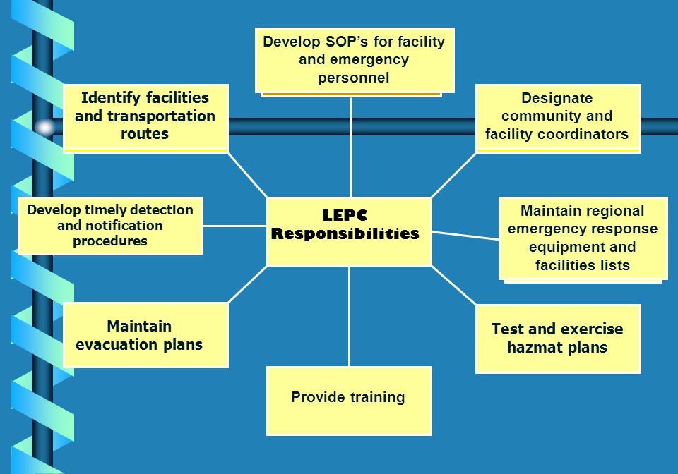 Develop SOP's for facility and emergency personnel