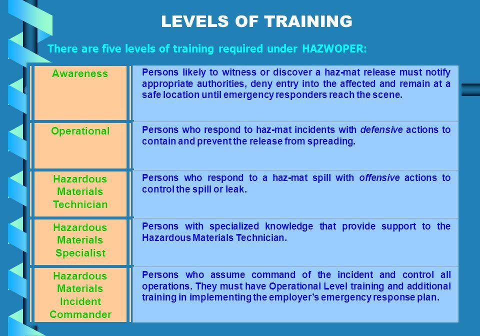 LEVELS OF TRAINING Awareness Operational