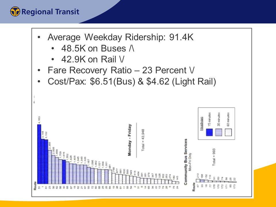 Average Weekday Ridership: 91.4K