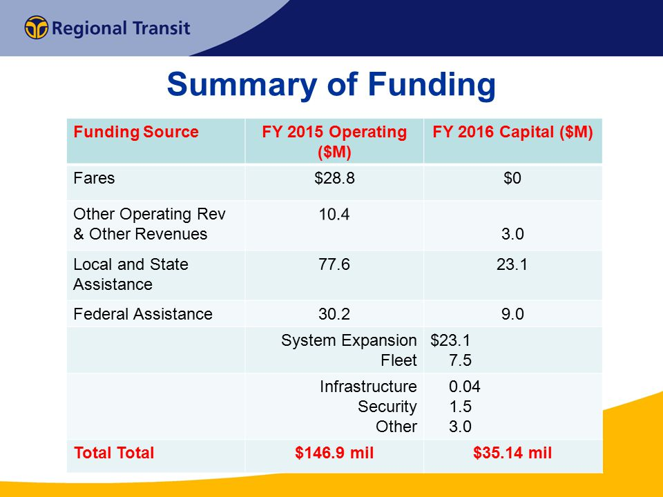 Summary of Funding Funding Source FY 2015 Operating ($M)