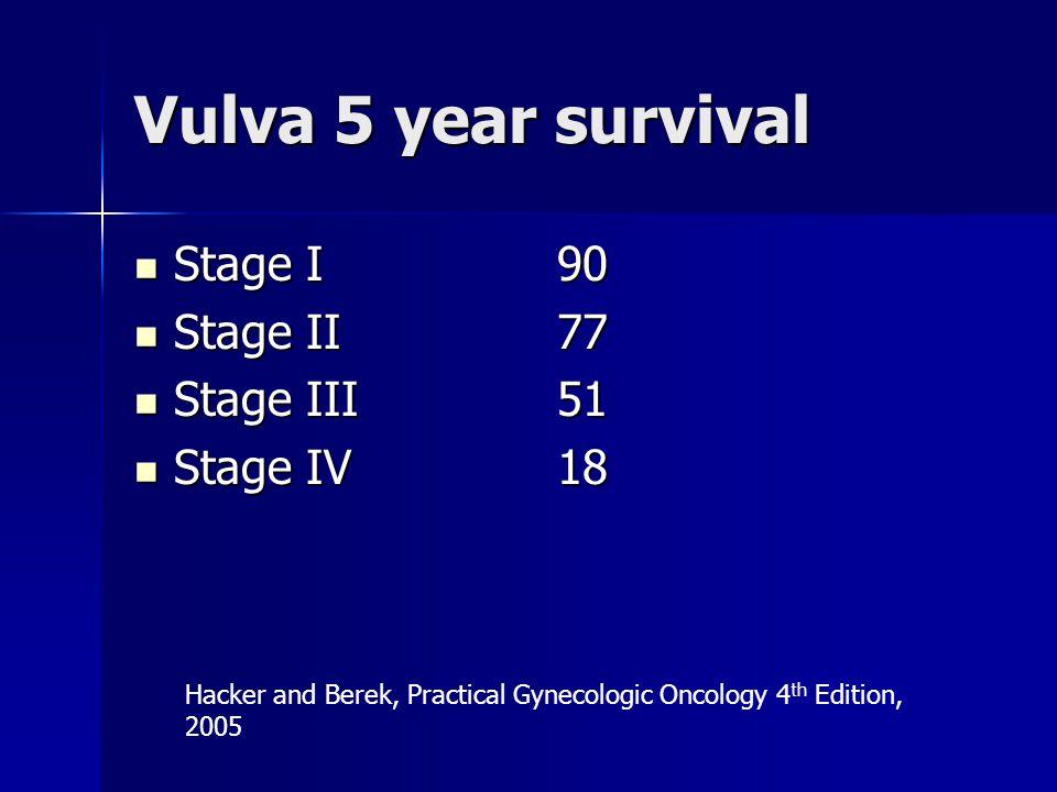 Vulva 5 year survival Stage I 90 Stage II 77 Stage III 51 Stage IV 18
