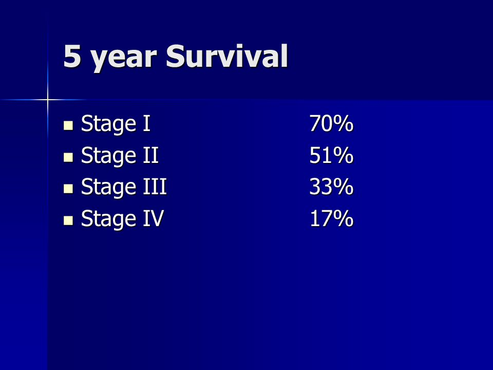 5 year Survival Stage I 70% Stage II 51% Stage III 33% Stage IV 17%