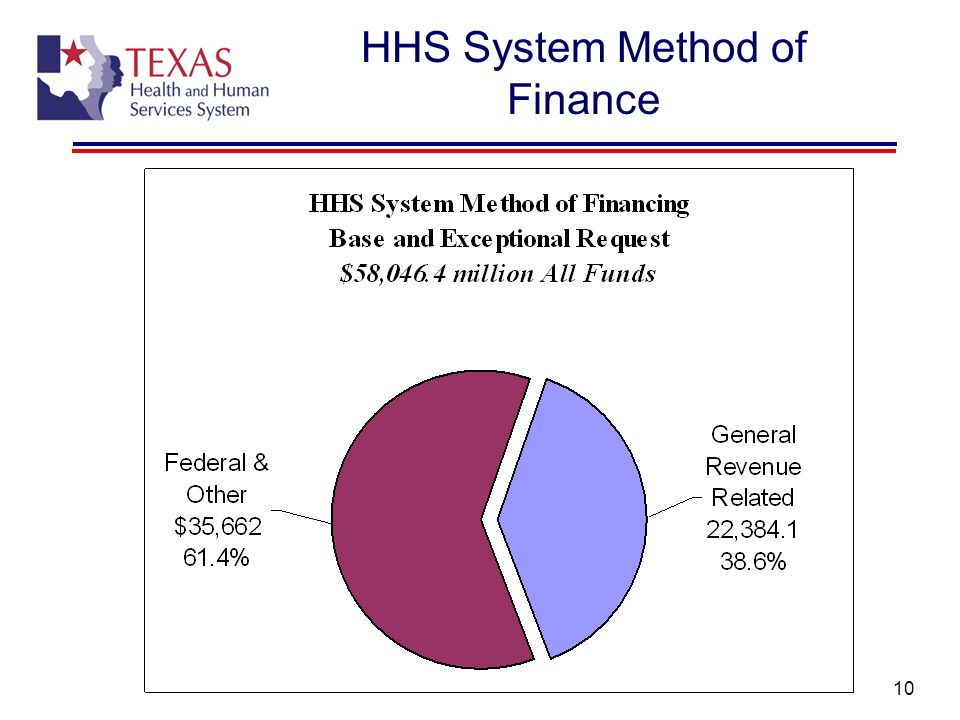 HHS System Method of Finance
