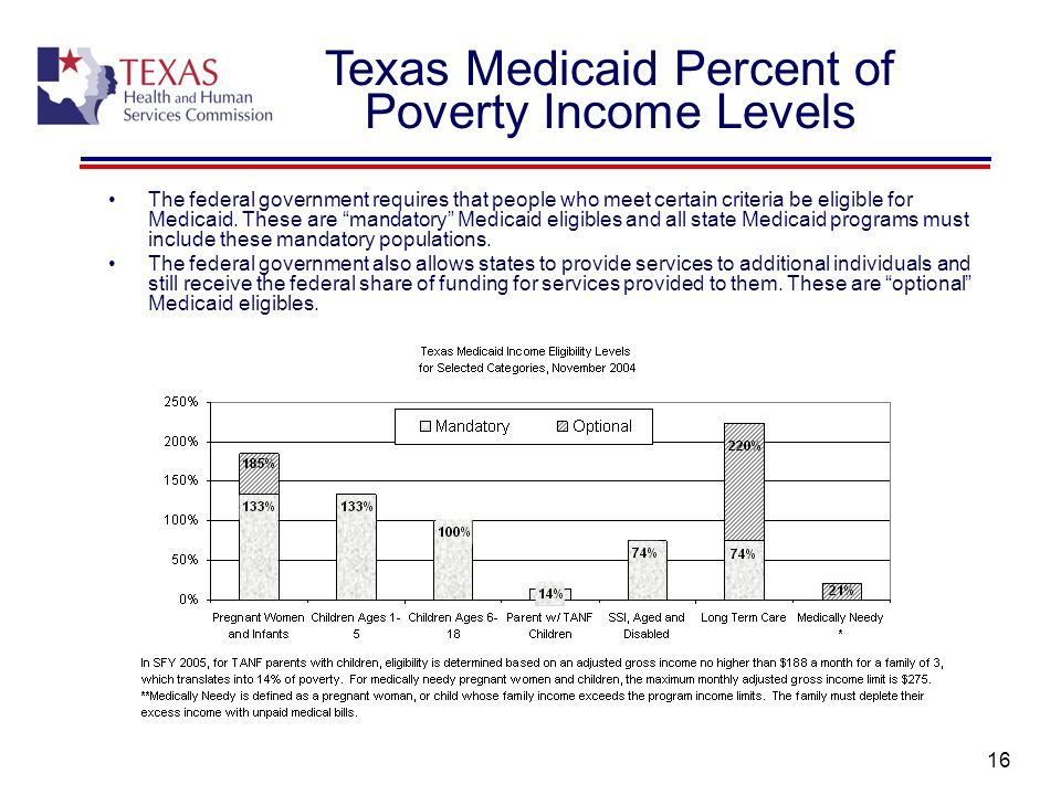 Texas Medicaid Percent of Poverty Income Levels