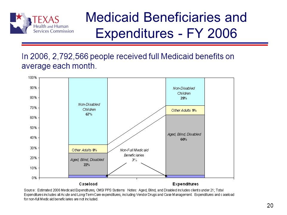 Medicaid Beneficiaries and Expenditures - FY 2006