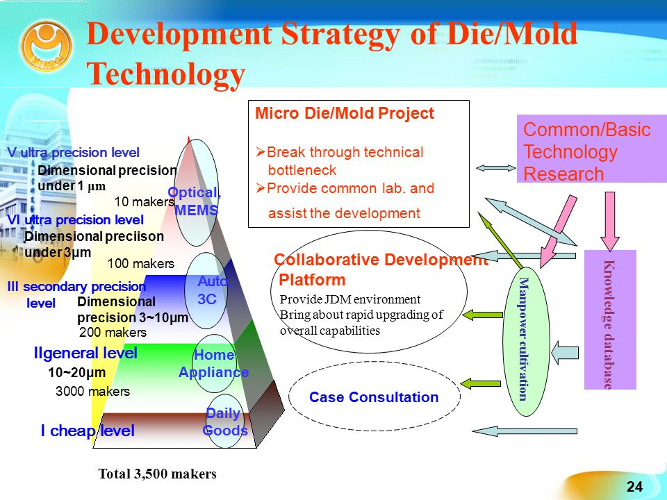 """micro level of strategy development National education sector development plan: a result-based planning handbook  strategic planning is done with involvement of high levels of management, while  provincial level, especially in the case of federal systems), rather than at the micro level (eg institutions) second, it addresses planning and management issues at """"upstream."""
