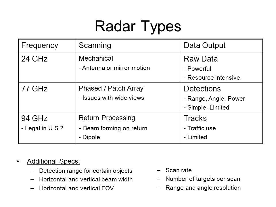 Types Of Radar