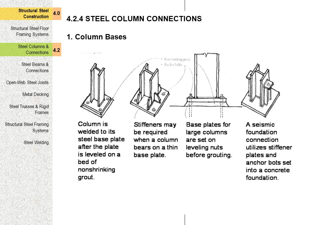 4.2.4 STEEL COLUMN CONNECTIONS 1. Column Bases