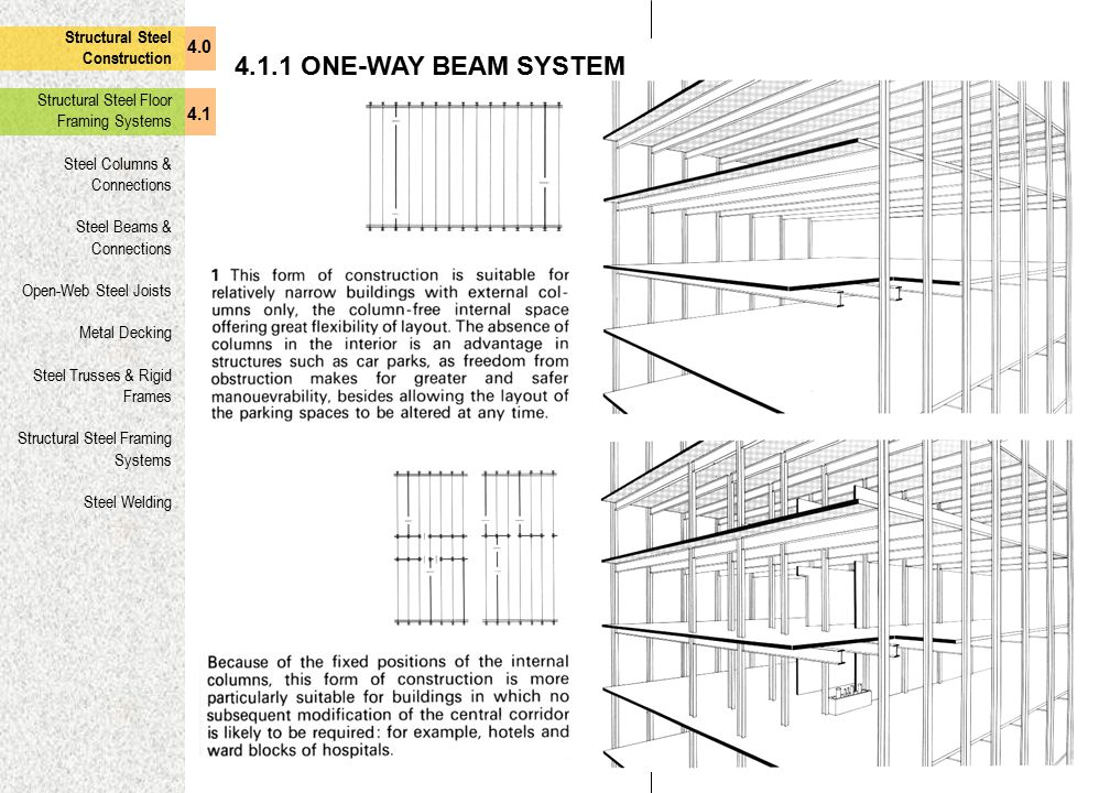 4.1.1 ONE-WAY BEAM SYSTEM Structural Steel Construction 4.0