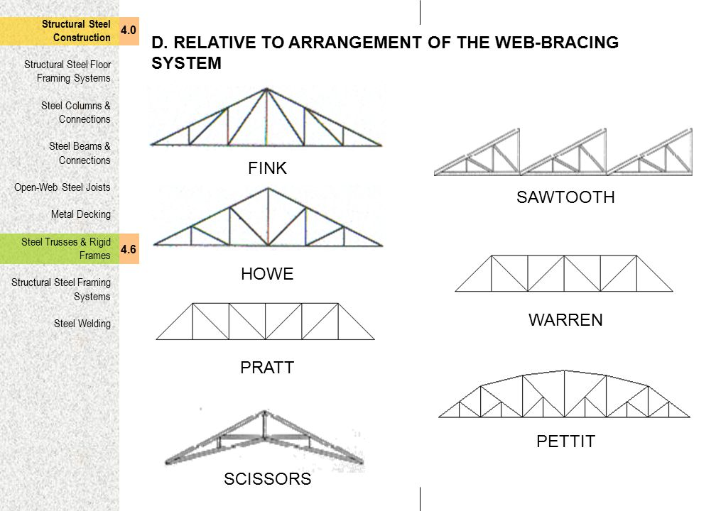 D. RELATIVE TO ARRANGEMENT OF THE WEB-BRACING SYSTEM