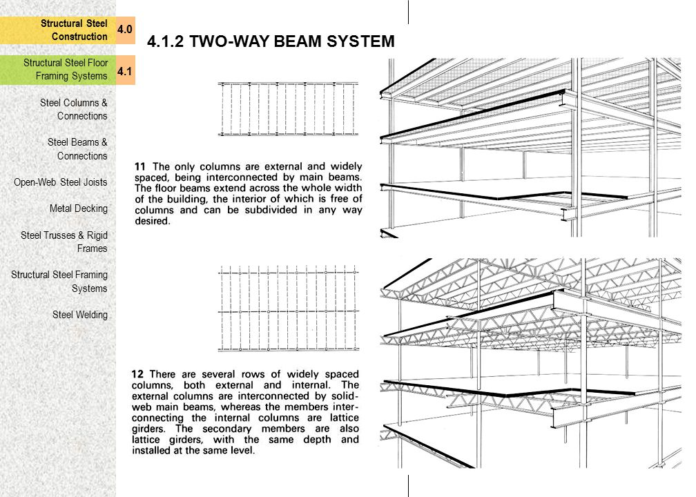 4.1.2 TWO-WAY BEAM SYSTEM Structural Steel Construction 4.0