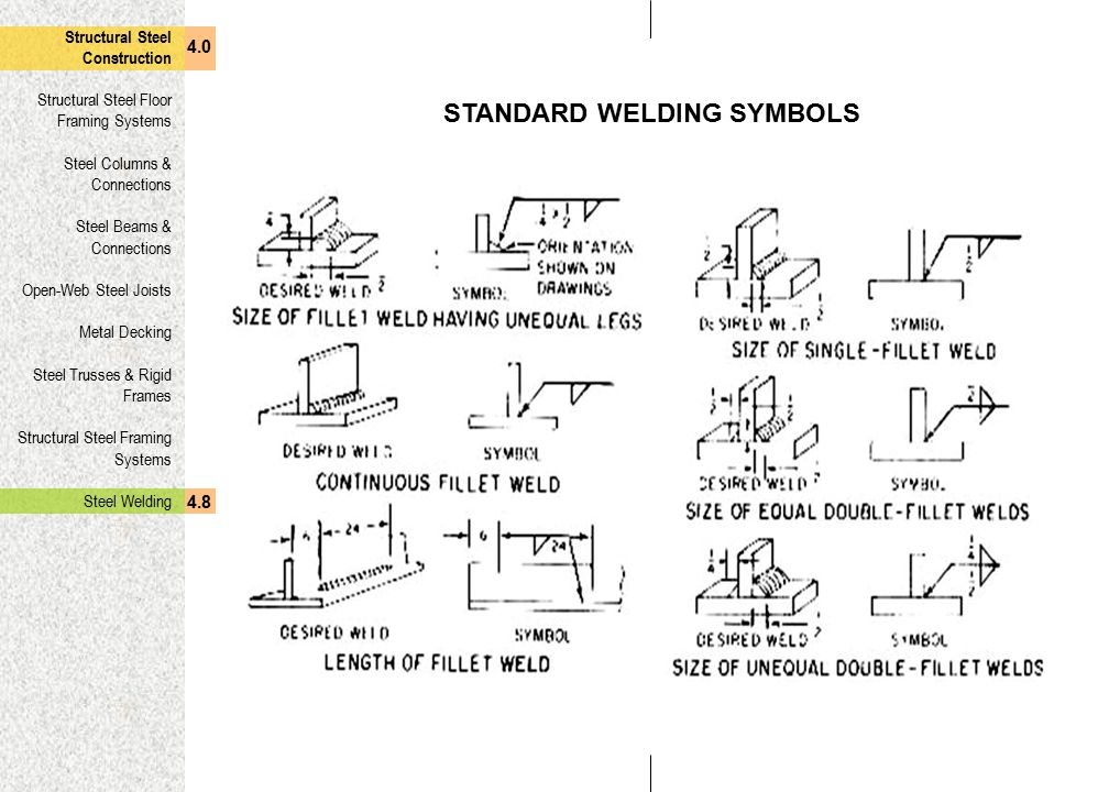 Structural Engineering Symbols : Moment connection structural engineering symbols