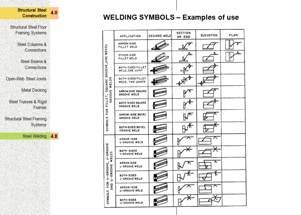 WELDING SYMBOLS – Examples of use