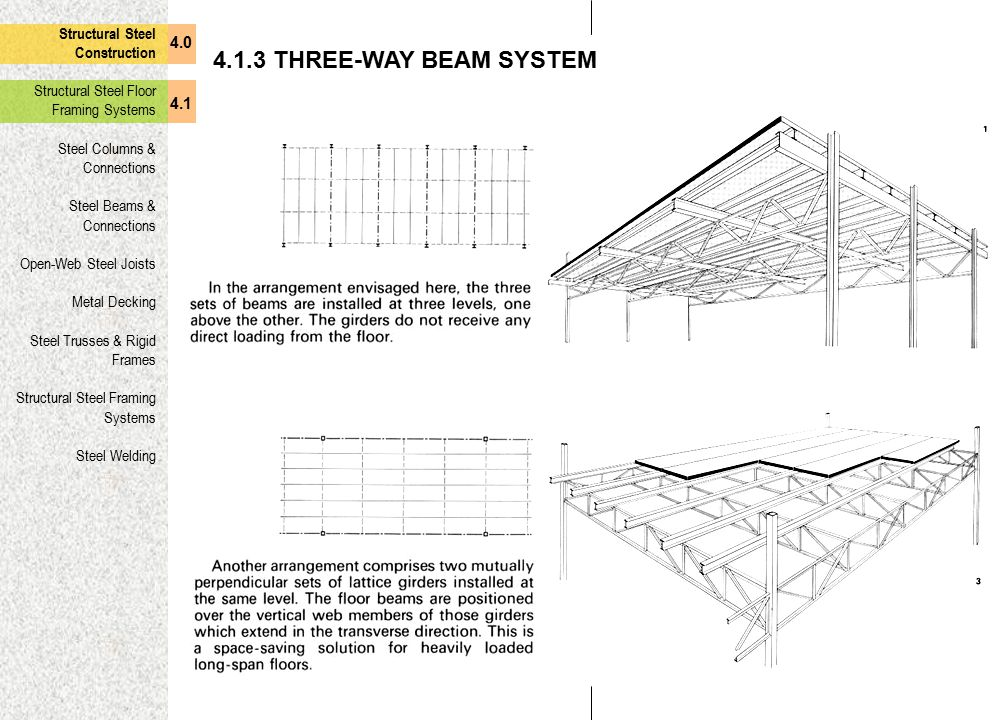 4.1.3 THREE-WAY BEAM SYSTEM Structural Steel Construction 4.0
