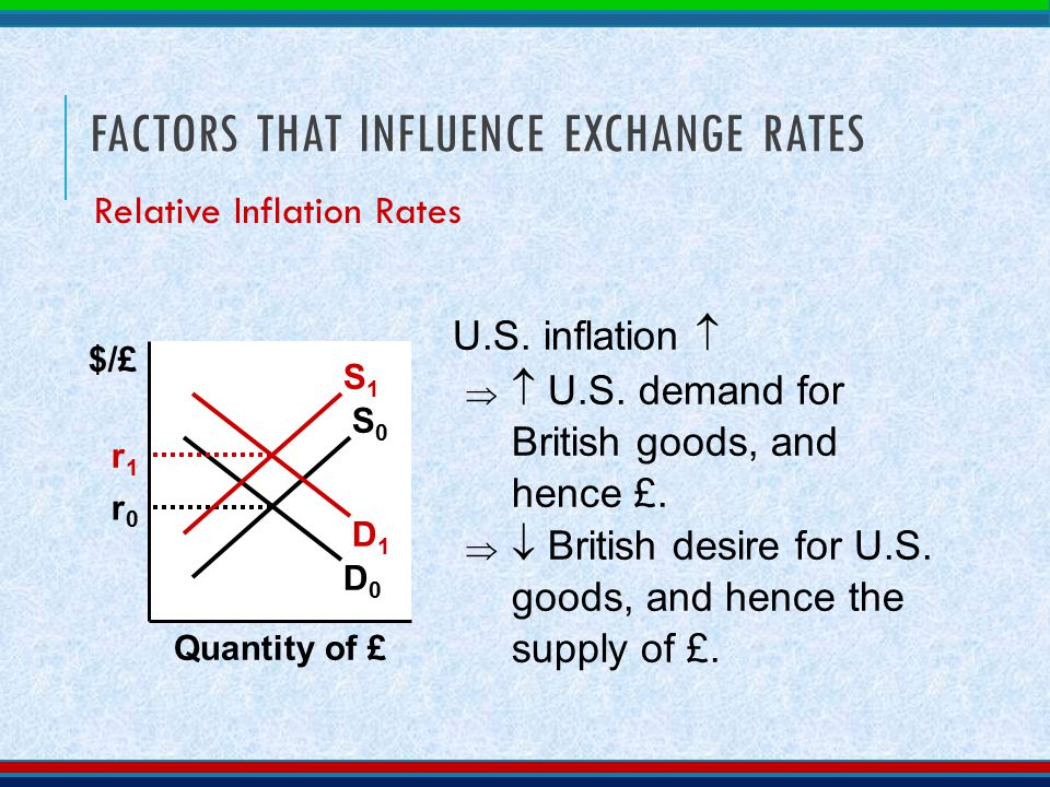 factors that influence exchange rates essay - the australian exchange rate introduction: what factors affect the demand and supply of australian dollars in the foreign exchange markets distinguish between the possible causes and effects of currency depreciation and a currency appreciation on the australian economy.