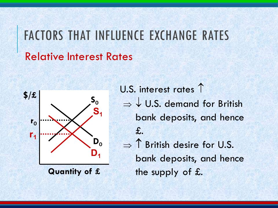 US Bank CD Interest Rates
