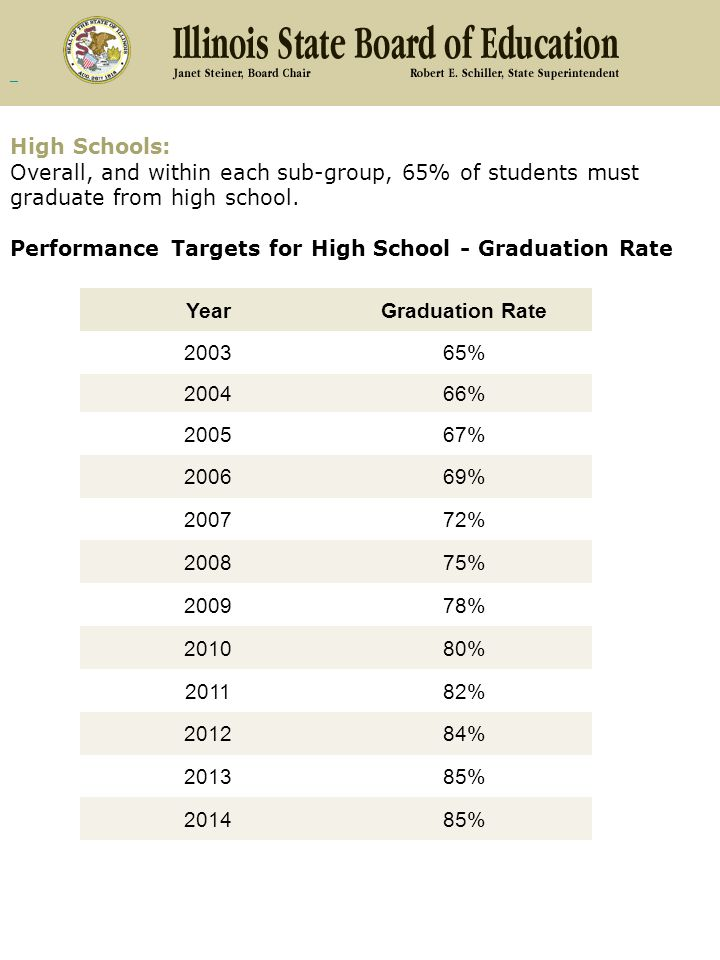 High Schools: Overall, and within each sub-group, 65% of students must