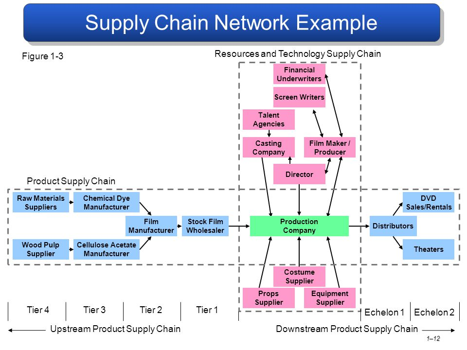 supply chain management the business network Supply chain management experts share tips on supply chain management software and making your and aligns with business supplier network.