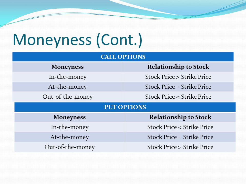 Stock options in the money vs out of the money