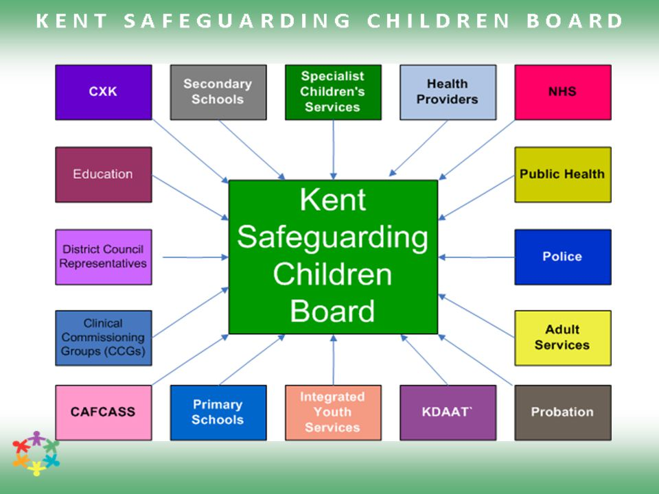 Methods and efforts of safeguarding people