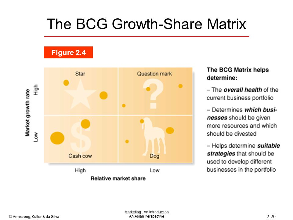 bcg growth matrix Marketing theories – boston consulting group matrix visit our marketing theories page to see more of our marketing buzzword busting blogs if you are working with a product portfolio you have a range of tools at your disposal to determine how each one or a group of the products are doing.