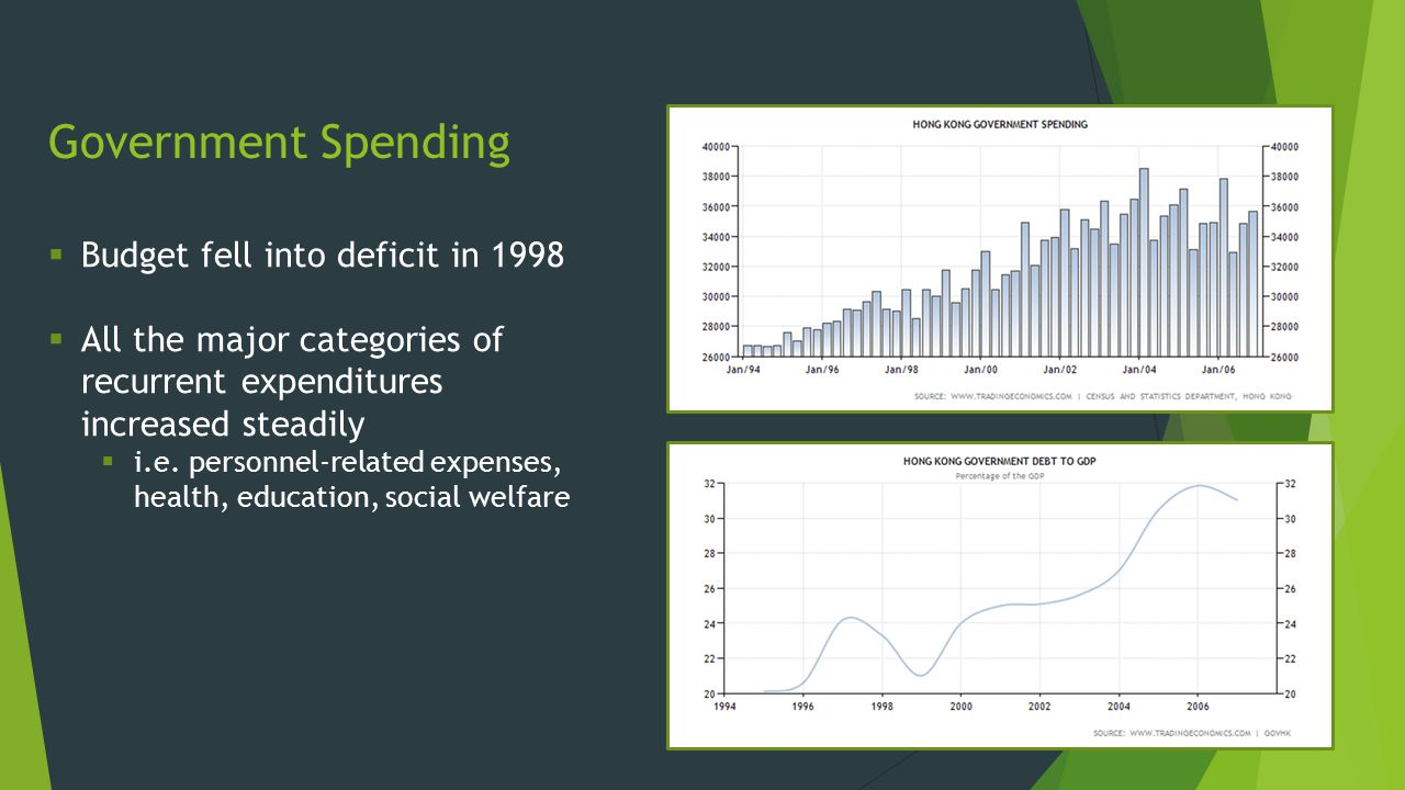Government Spending Budget fell into deficit in 1998