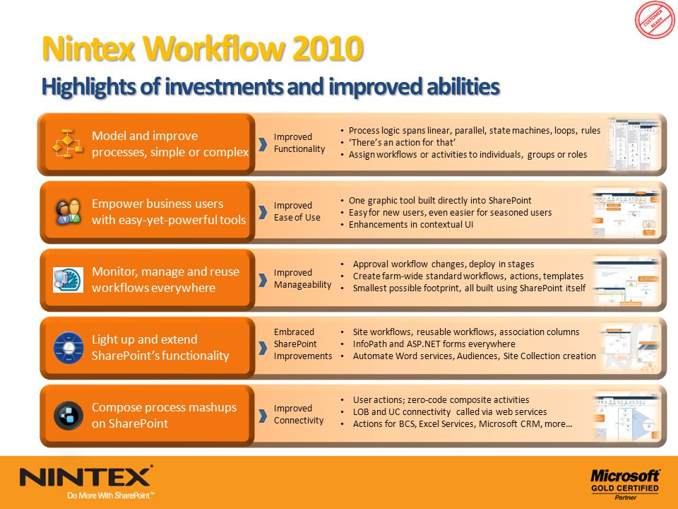 Project Lifecycle and Portfolio Governance Made Easier - ppt download