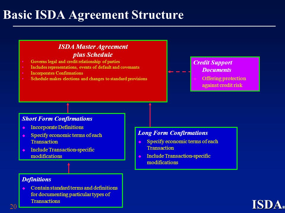 Russian derivatives markets expecting the breakthrough ppt video basic isda agreement structure platinumwayz