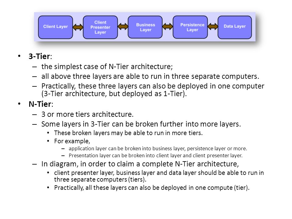 N tier architecture ppt video online download for Architecture 1 tiers