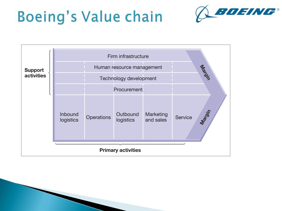 boeing value chain analysis Boeing global services leverages deep experience in supply chain planning and   capabilities in everything from parts and repairs to delivery and analysis.