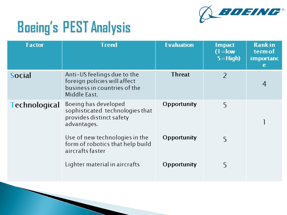 Pest  Industry Analysis By Karim Badr  Ppt Video Online Download
