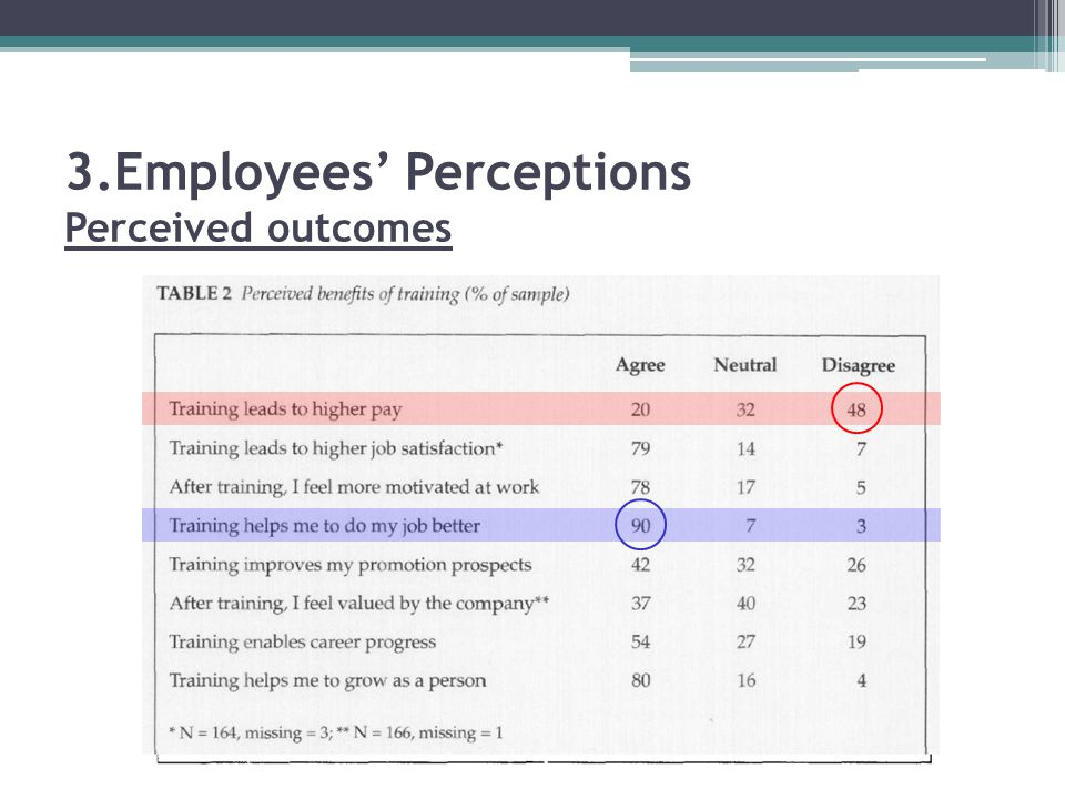 perception of the influence of training on job satisfaction The relationship between satisfaction with on-the-job training and overall job satisfaction steven w schmidt abstract this study examined the relationship between satisfaction with employer-provided workplace which may in turn influence behaviors such as absenteeism and turnover.