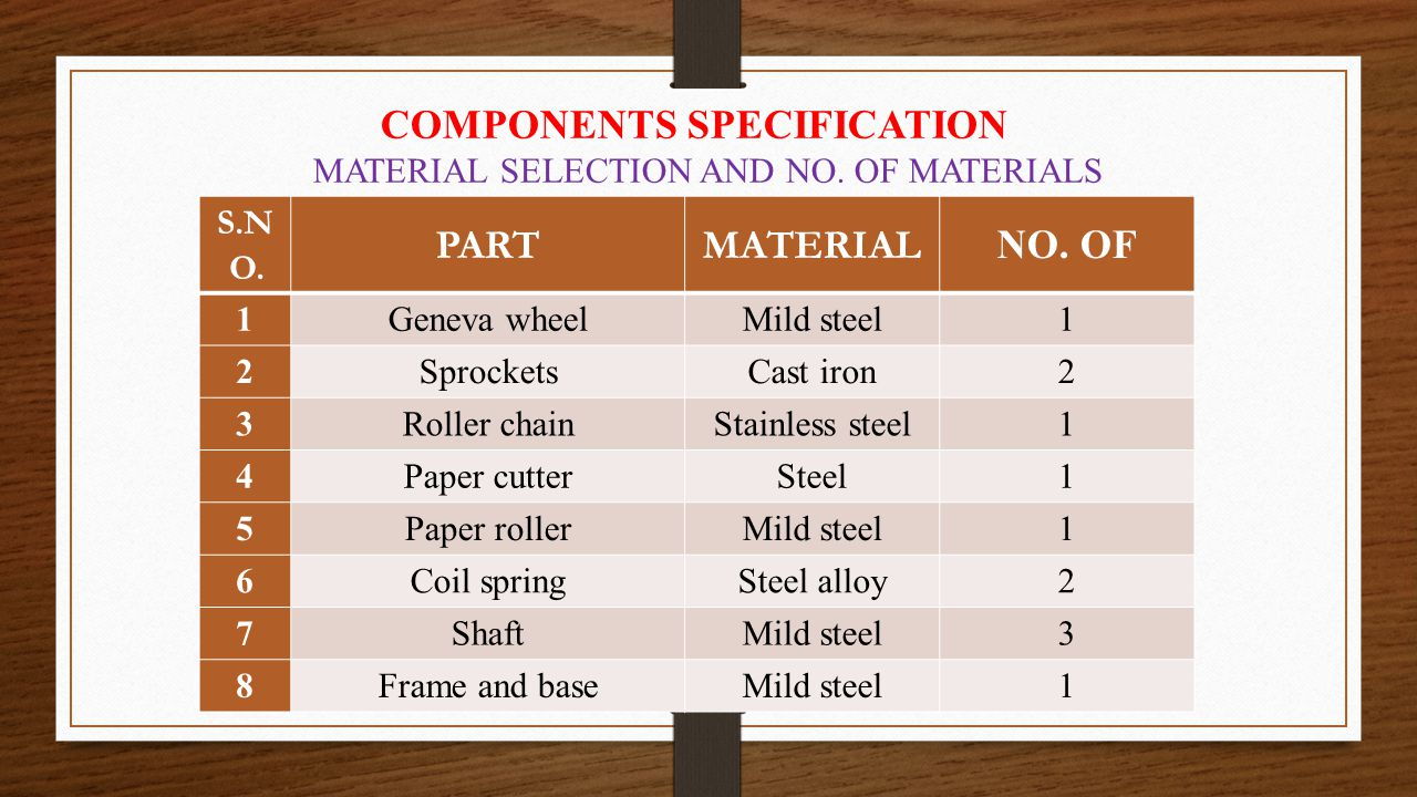 COMPONENTS SPECIFICATION PART MATERIAL NO. OF