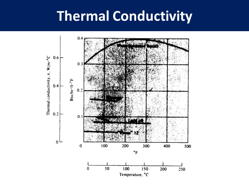 thermal conductivity Engineering thermal properties of metals, conductivity, thermal expansion, specific heat data - metals in general have high electrical conductivity, high thermal conductivity, and high density.