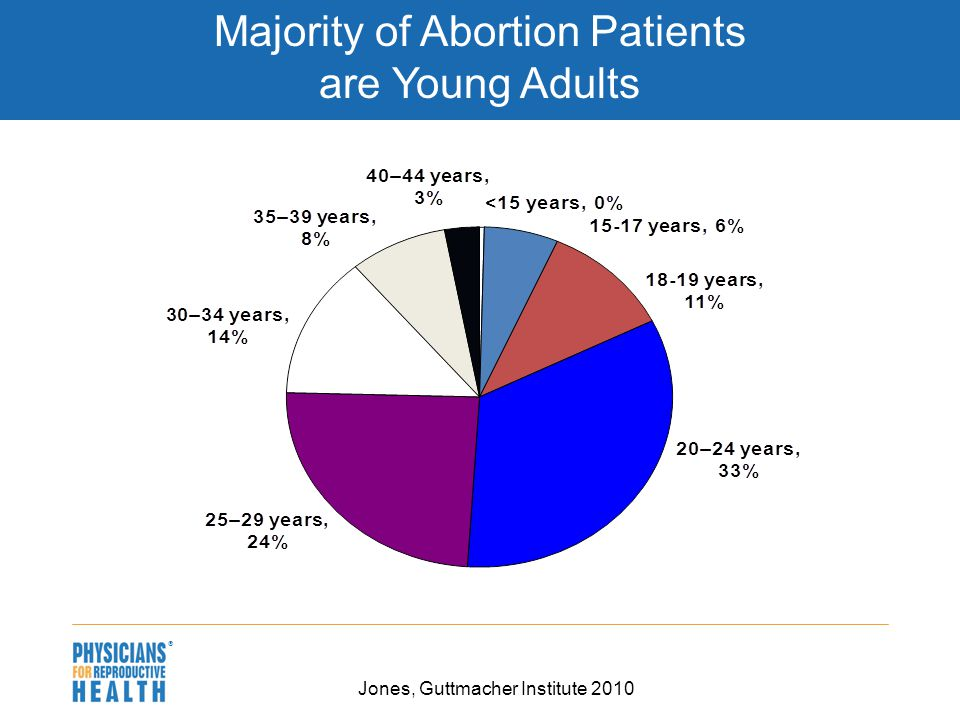 adults abortion in