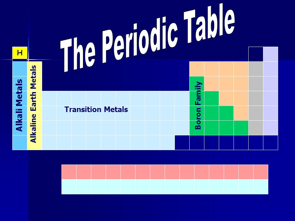 The periodic table ppt download the periodic table alkali metals h alkaline earth metals boron family urtaz Choice Image