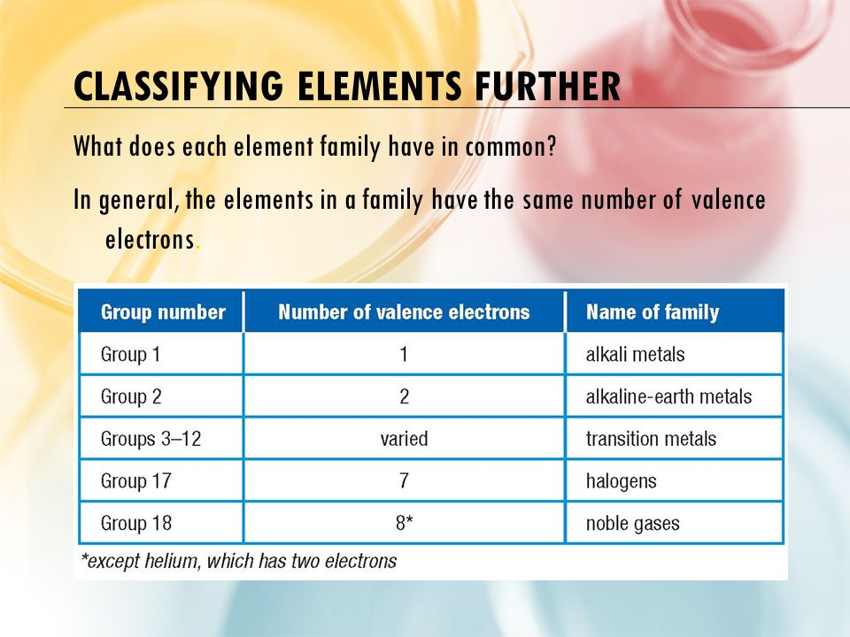 Classifying Elements Further