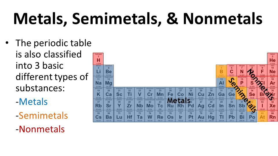 Periodic Table where are the semimetals located on the periodic table : UNIT: Matter TOPIC: Periodic Table of Elements - ppt video online ...